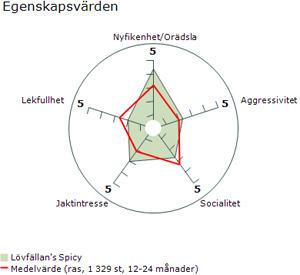 MH-diagram-Ella-egenskaper